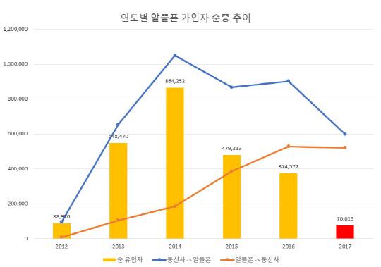 알뜰폰 번호이동 순유입 10분의 1토막…업계 `생존기로`